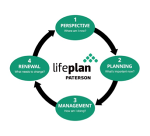 Lifeplan process by Patterson Center