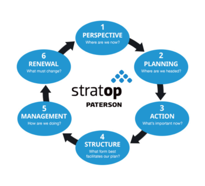 StratOp Process by Patterson